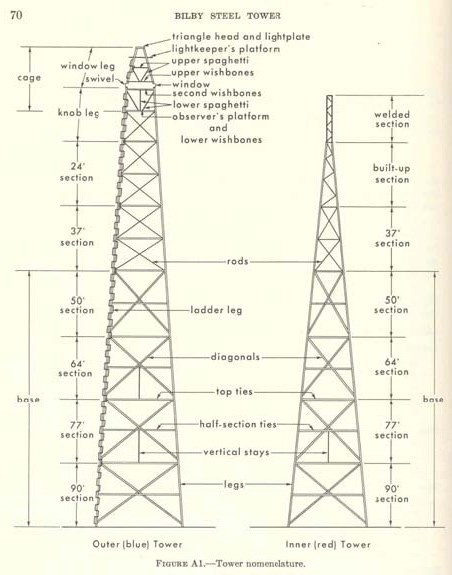 A schematic drawing of the Bilby Steel Tower. Courtesy of NOAA.